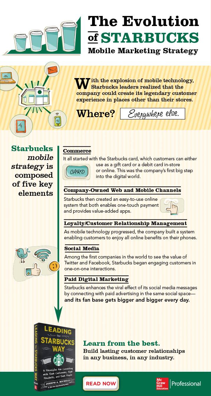 marketing information and starbucks marketing essay Starbucks stores hold an important place in the marketing mix of starbucks these stores are designed to deepen the love between the brand and its customers there is a warm and welcoming environment inside these stores where smiling baristas are always willing to share their knowledge and passion with their customers.
