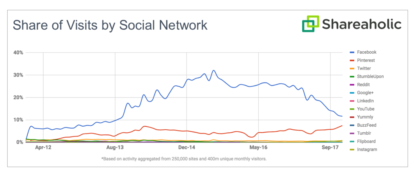 Shares of Visits by Social Network
